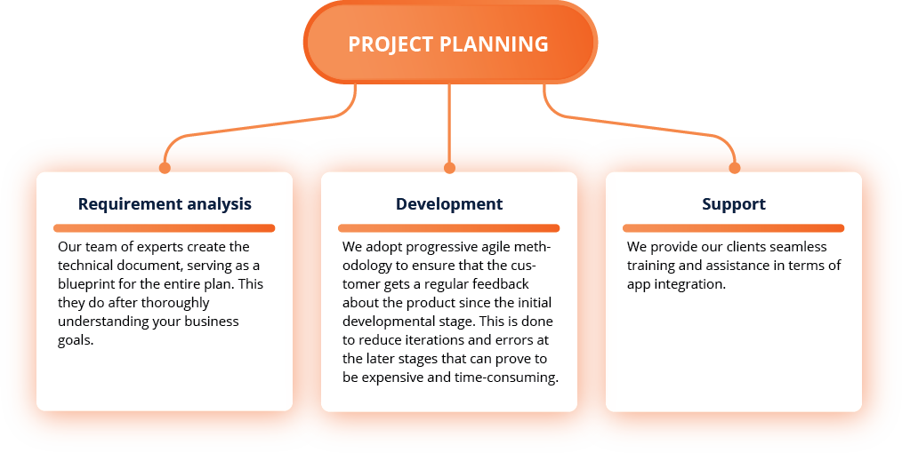 workflow of a reliable android app development company